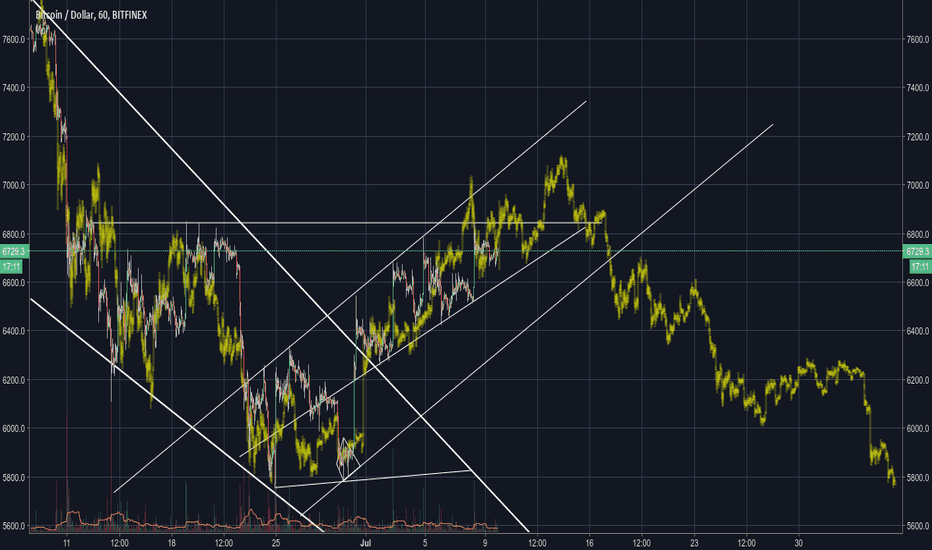BTCUSD: Another fractal setting from March - April - May