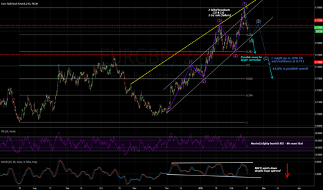 EURGBP: EUR/GBP Short - Failed breakouts and correction waves
