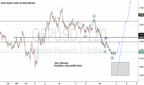 GBPUSD: GBPUSD cable