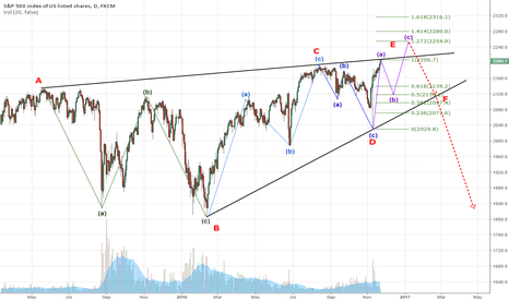 SPX500: SPX rising wedge
