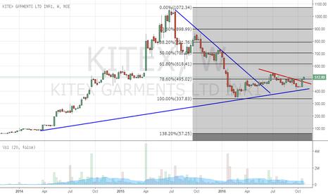 KITEX: Buy Buy Buy