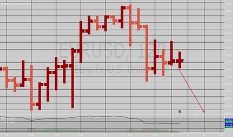EURUSD: Next's week Boom // Short EURUSD!