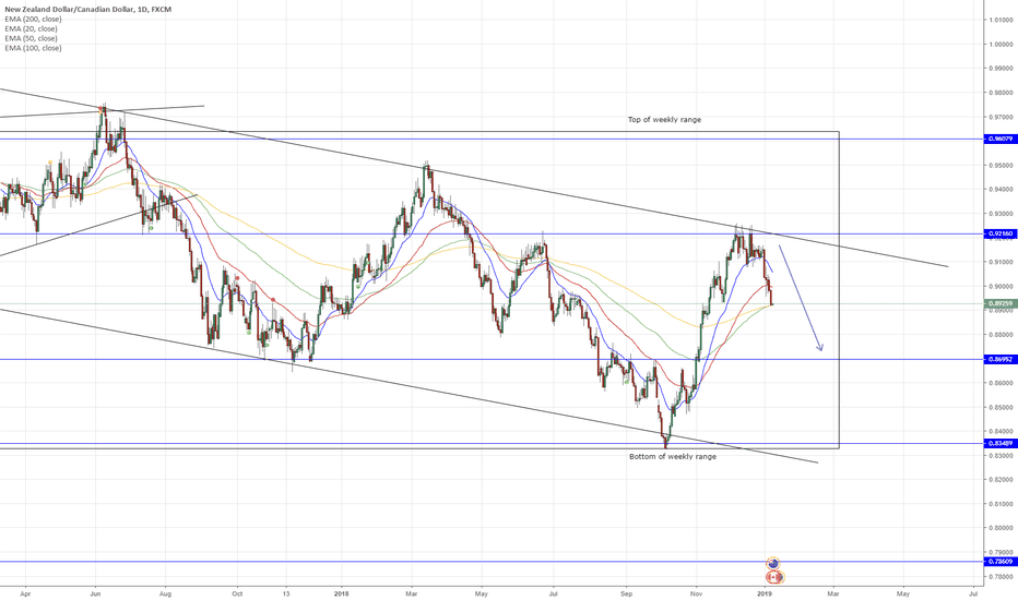 NZDCAD: NZD/CAD (Daily Chart) - Resisted by Bearish Trendline