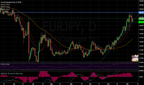 EURJPY: EURJPY End of Uptrend?