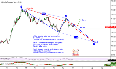 USDJPY: U/J Pay attention to the long term trend line and also the GAP