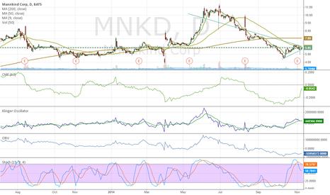 MNKD: Heavy short interest, proprietary technology