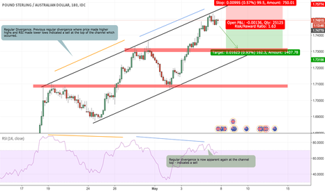 GBPAUD: GBP/AUD Short - Clear Regular Divergence