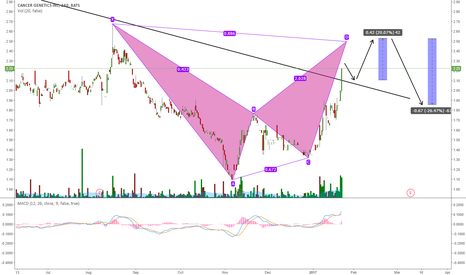CGIX: CGIX POTENTIAL HARMONIC PATTERN FORMATION
