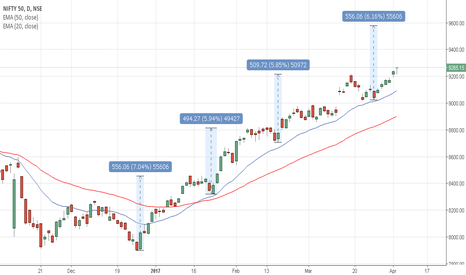 NIFTY: Nifty Diametric - Final longest LAP?