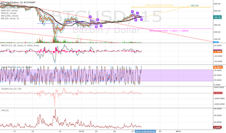 BTCUSD: Two pennants with short term bull