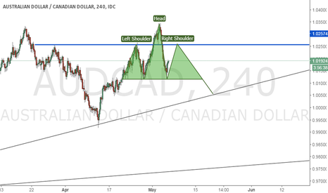 AUDCAD: Maybe? Lets sit back and see