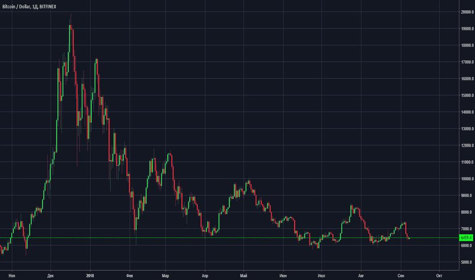 BTCUSD: BTC торговля цены