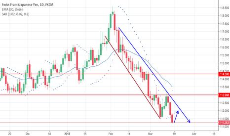 CHFJPY: Swing trade en sell