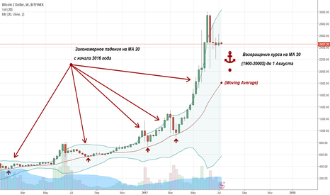 BTCUSD: Huge analysis to the end of july