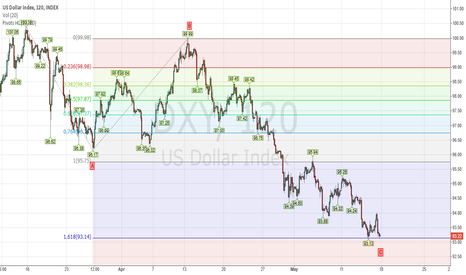 DXY: DXY - correction in 4 wave could be completed