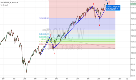 DOWI: dow index weekly analysis