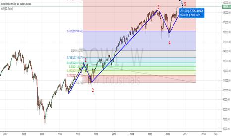 DJI: dow index weekly analysis