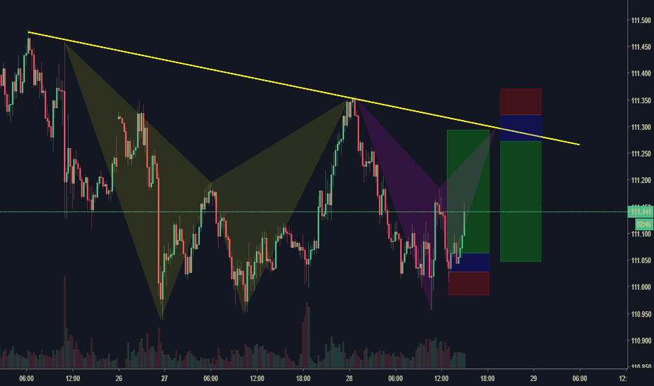 USDJPY: Double bearish Bat