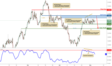 USDCAD: USDCAD Testing Its Resistance, Prepare For A Reversal