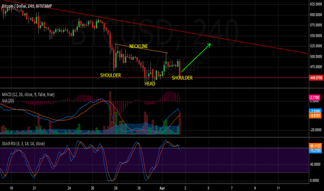 BTCUSD: Head and shoulders reversal pattern forming