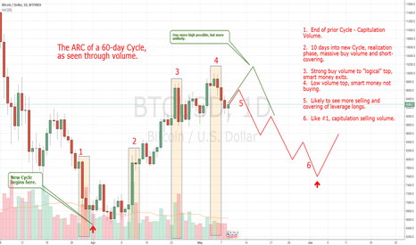 BTCUSD: Cycle Analaysis on Bitcoin