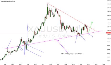 XAUUSD: Last chance for cheap gold?