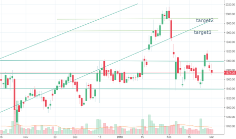 HDFCBANK: next two targets