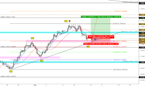 GBPAUD: GBP/AUD -LONG OPPORTUNITY