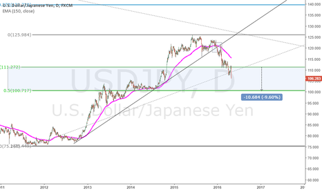 USDJPY: Current USDJPY Bearish range