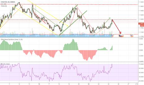 EURUSD: Cambio de tendecia EUR/USD cortos