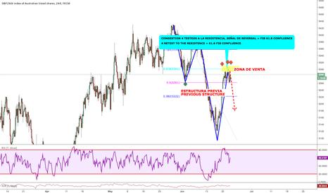 AUS200: Trend Continuation Trade - Oportunidad de venta con la tendencia