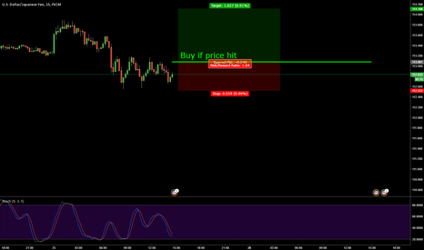USDJPY: Buy USD JPY