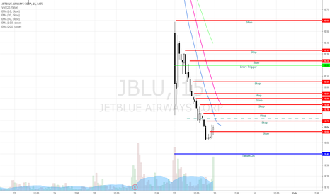 JBLU: JBLU Bearish Daytrade