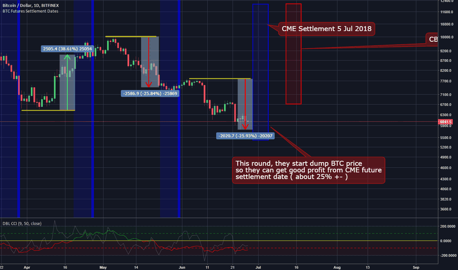 BTCUSD: WOW! This is the reason why BTC Price going to hell!