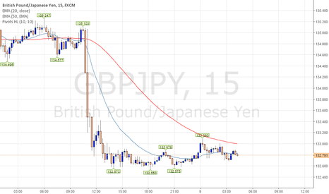 GBPJPY: Target LONG GBPJPY