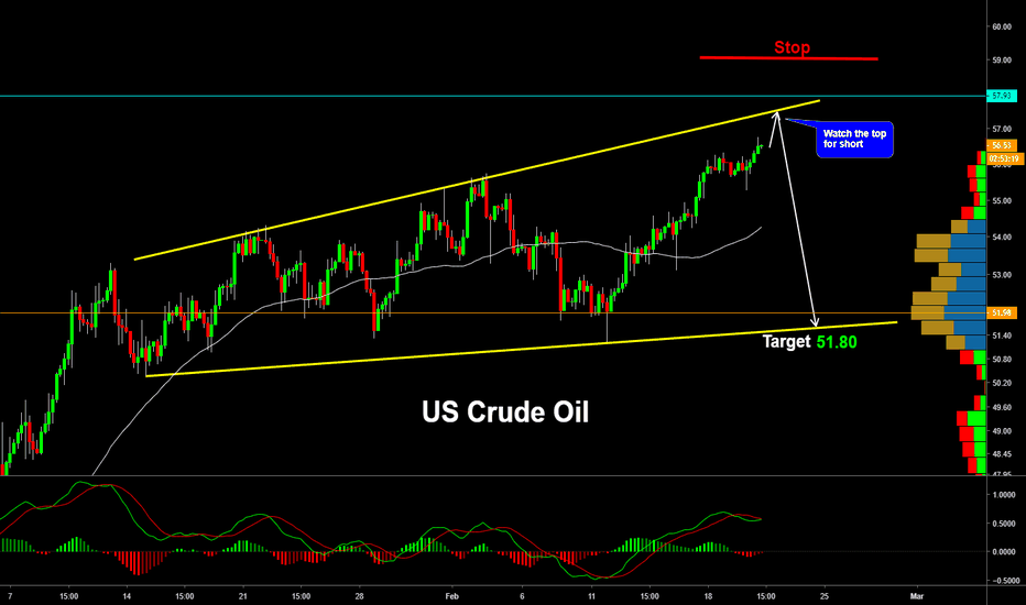 USOIL: Crude Oil bit more correction before a big SHORT trade