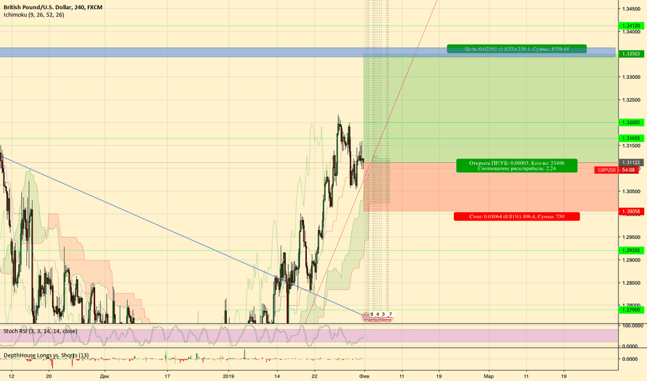 GBPUSD: GBPUSD Buy High risk (NFP)