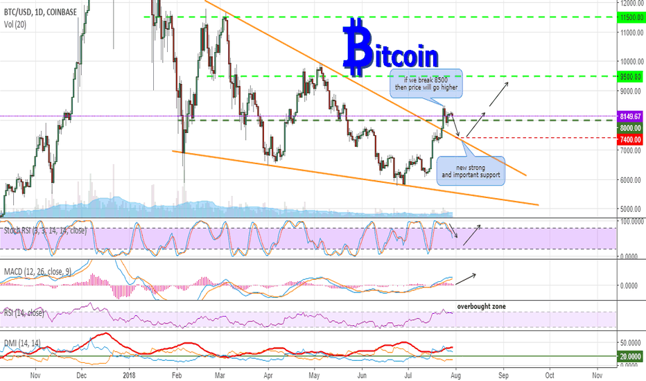 BTCUSD: BTC after roll back can move higher