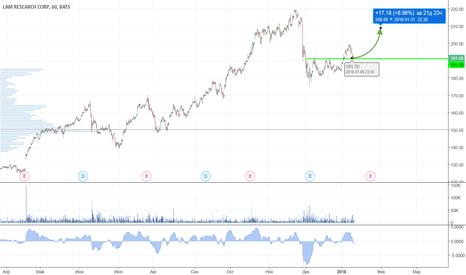 LRCX: Цена может вырасти от уровня поддержки