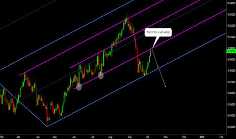 EURGBP: EURGBP: Pullback at Resistance - Watch for Shorts