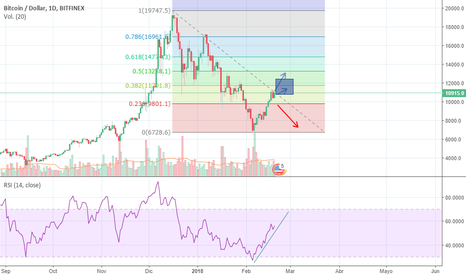 BTCUSD: Weekly bitcoin forecast