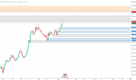 AUDUSD: [AUDUSD] Supply / Demand