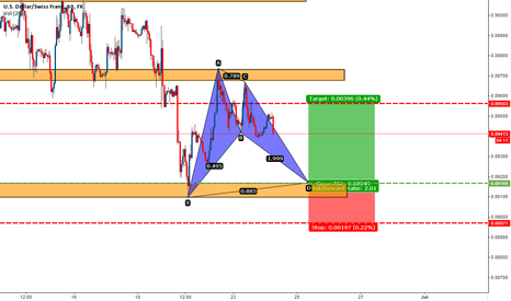 USDCHF: USDCHF bat pattern complition at major support area