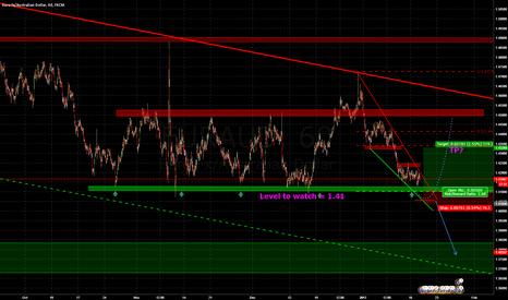 EURAUD: We reached THE supportzone + bullish wedge = long?!