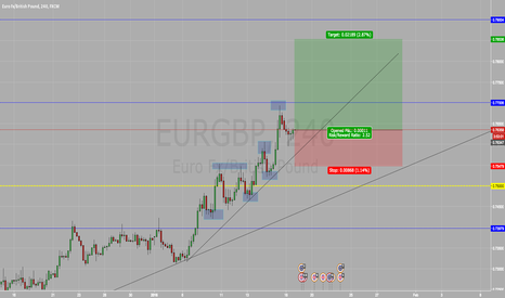EURGBP: Long on EUR/GBP BUY BUY BUY !!!