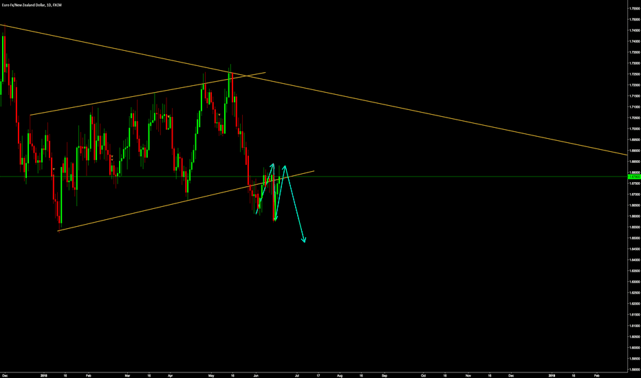 EURNZD: EURNZD seems to be consolidating for one more move down