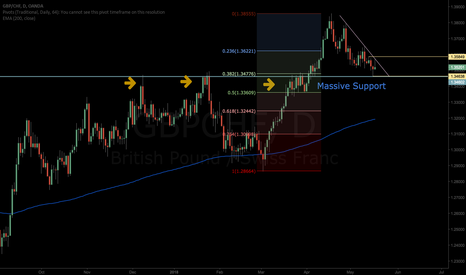 GBPCHF: GBPCHF-Almost Good Long