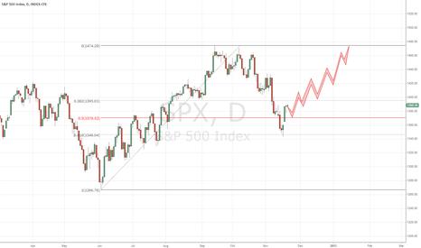 SPX: S&P500 Christmas Run - Fiscal Cliff
