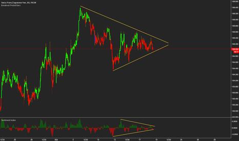 CHFJPY: Watch for the break of triangle on CHFJPY