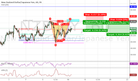 NZDJPY: This need to wait